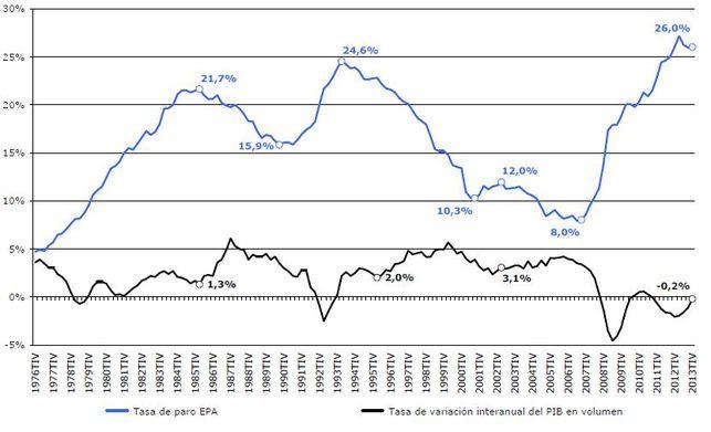 Grafica-crecimiento-economico-economia-espanola_EDIIMA20140305_0034_13[1]
