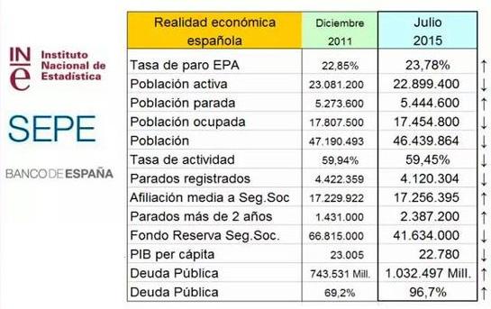 Comparativa (2011- 2015)