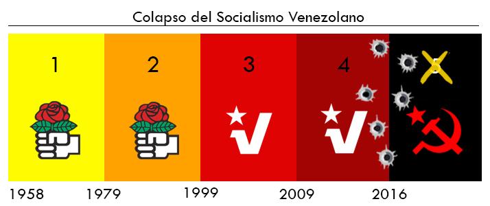 Colapso_Socialismo_Vzla